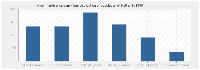 Age distribution of population of Hatten in 1999