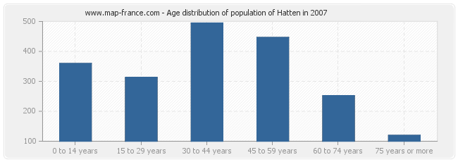 Age distribution of population of Hatten in 2007