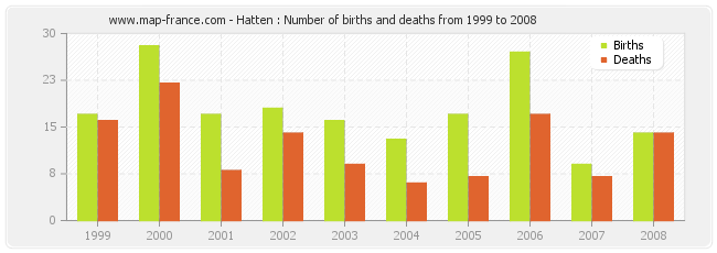Hatten : Number of births and deaths from 1999 to 2008