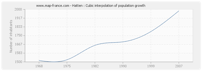 Hatten : Cubic interpolation of population growth