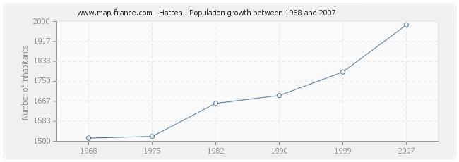 Population Hatten