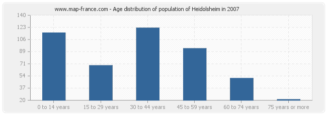 Age distribution of population of Heidolsheim in 2007
