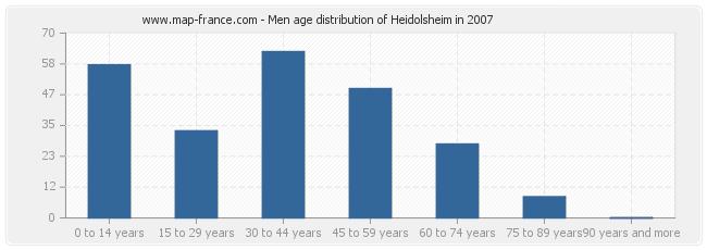 Men age distribution of Heidolsheim in 2007