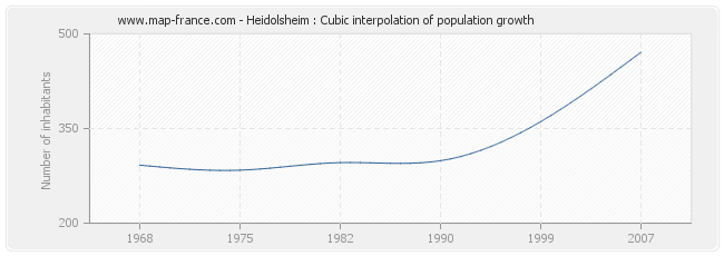 Heidolsheim : Cubic interpolation of population growth