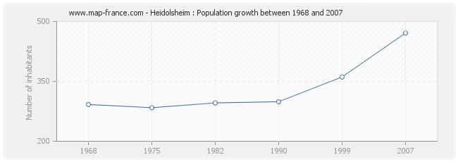 Population Heidolsheim