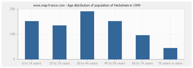 Age distribution of population of Herbsheim in 1999