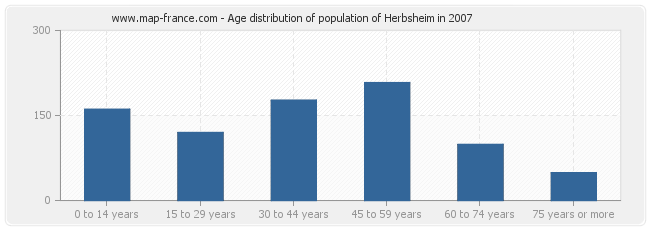 Age distribution of population of Herbsheim in 2007