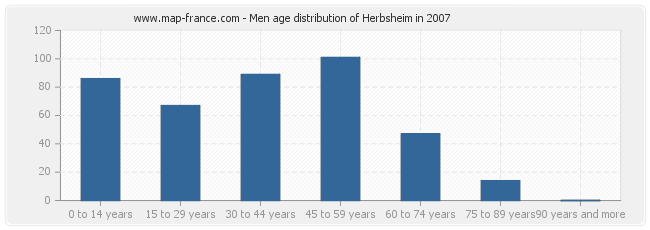 Men age distribution of Herbsheim in 2007