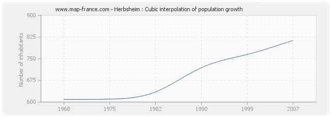 Herbsheim : Cubic interpolation of population growth