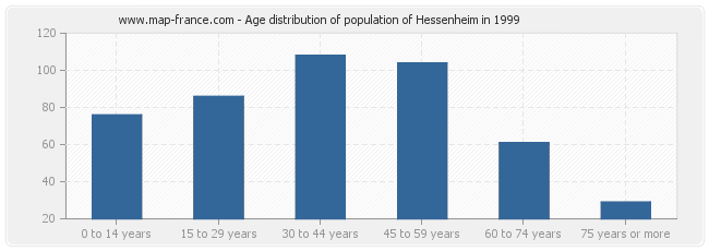 Age distribution of population of Hessenheim in 1999