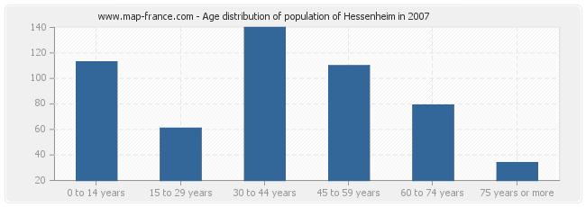 Age distribution of population of Hessenheim in 2007