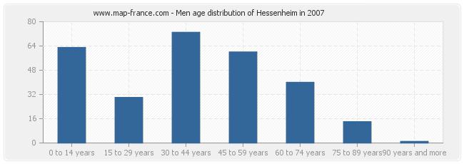 Men age distribution of Hessenheim in 2007
