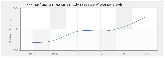 Hessenheim : Cubic interpolation of population growth