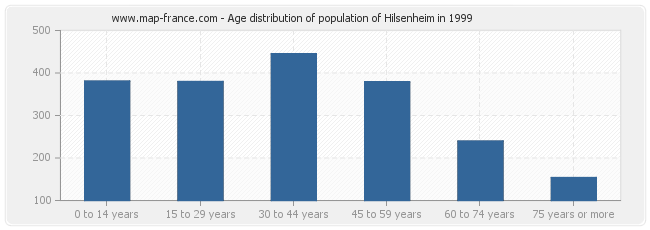 Age distribution of population of Hilsenheim in 1999