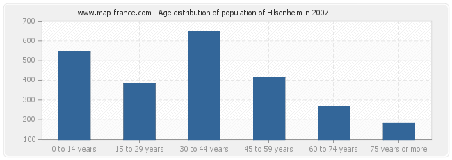 Age distribution of population of Hilsenheim in 2007