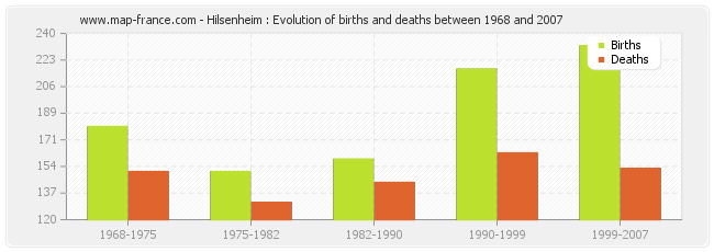 Hilsenheim : Evolution of births and deaths between 1968 and 2007