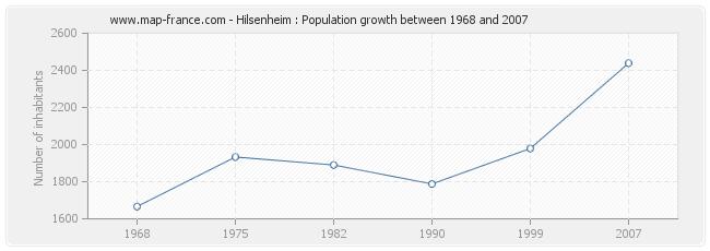 Population Hilsenheim