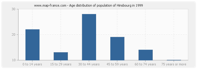 Age distribution of population of Hinsbourg in 1999