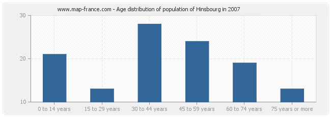 Age distribution of population of Hinsbourg in 2007