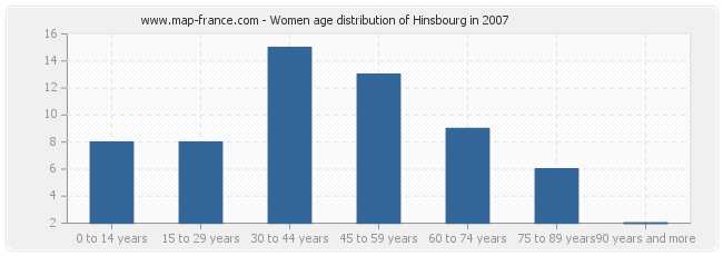 Women age distribution of Hinsbourg in 2007
