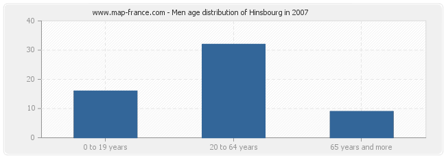 Men age distribution of Hinsbourg in 2007