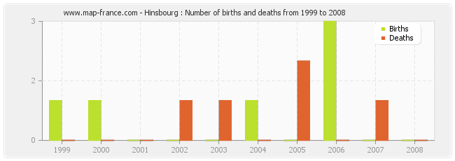 Hinsbourg : Number of births and deaths from 1999 to 2008
