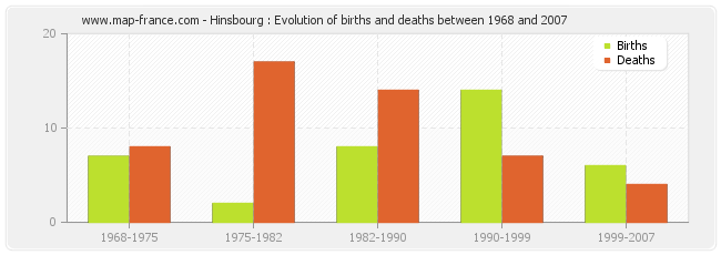 Hinsbourg : Evolution of births and deaths between 1968 and 2007