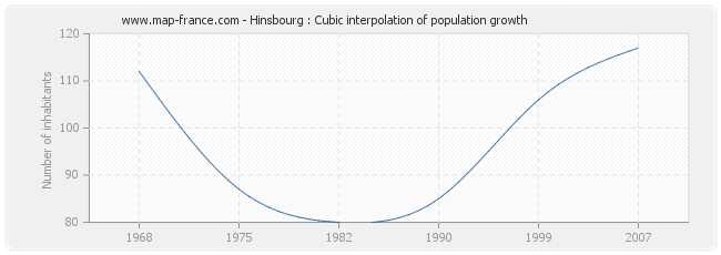 Hinsbourg : Cubic interpolation of population growth