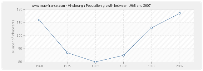 Population Hinsbourg