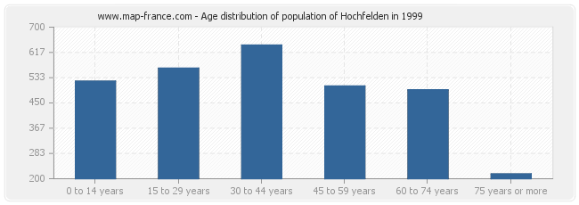 Age distribution of population of Hochfelden in 1999