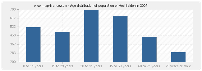 Age distribution of population of Hochfelden in 2007