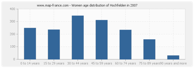 Women age distribution of Hochfelden in 2007