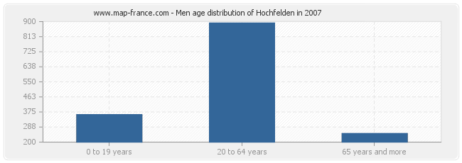 Men age distribution of Hochfelden in 2007