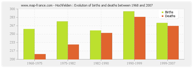 Hochfelden : Evolution of births and deaths between 1968 and 2007