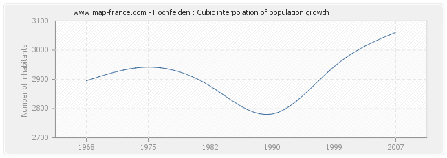 Hochfelden : Cubic interpolation of population growth