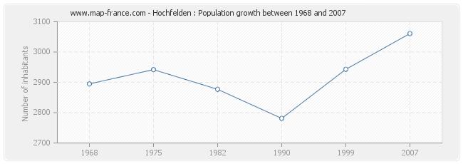 Population Hochfelden