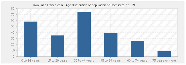 Age distribution of population of Hochstett in 1999