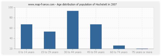 Age distribution of population of Hochstett in 2007