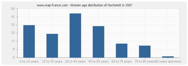 Women age distribution of Hochstett in 2007