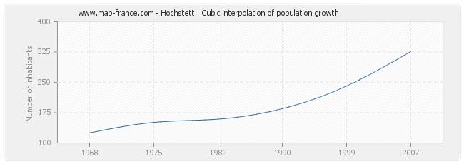 Hochstett : Cubic interpolation of population growth
