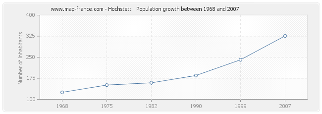 Population Hochstett