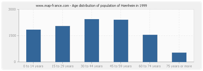 Age distribution of population of Hœnheim in 1999