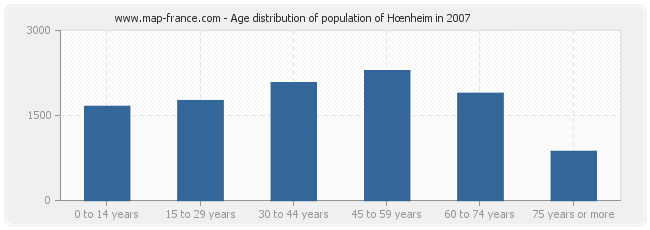Age distribution of population of Hœnheim in 2007