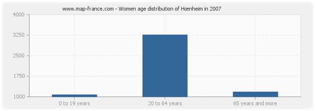 Women age distribution of Hœnheim in 2007