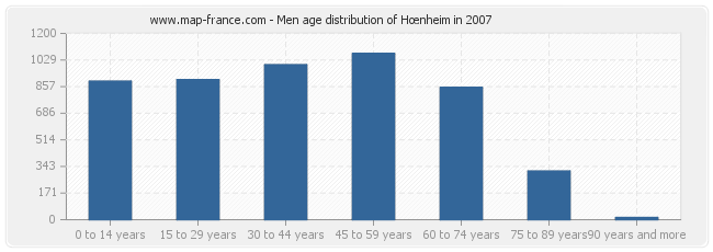Men age distribution of Hœnheim in 2007