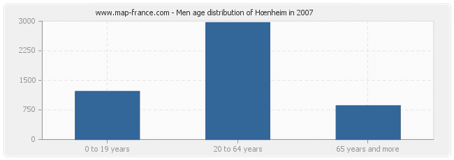 Men age distribution of Hœnheim in 2007