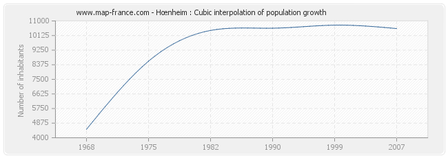 Hœnheim : Cubic interpolation of population growth