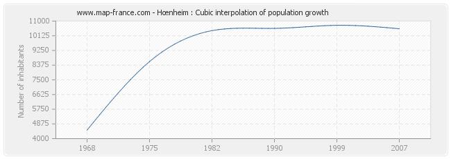 Hœnheim : Cubic interpolation of population growth