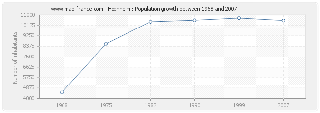 Population Hœnheim