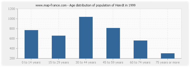 Age distribution of population of Hœrdt in 1999